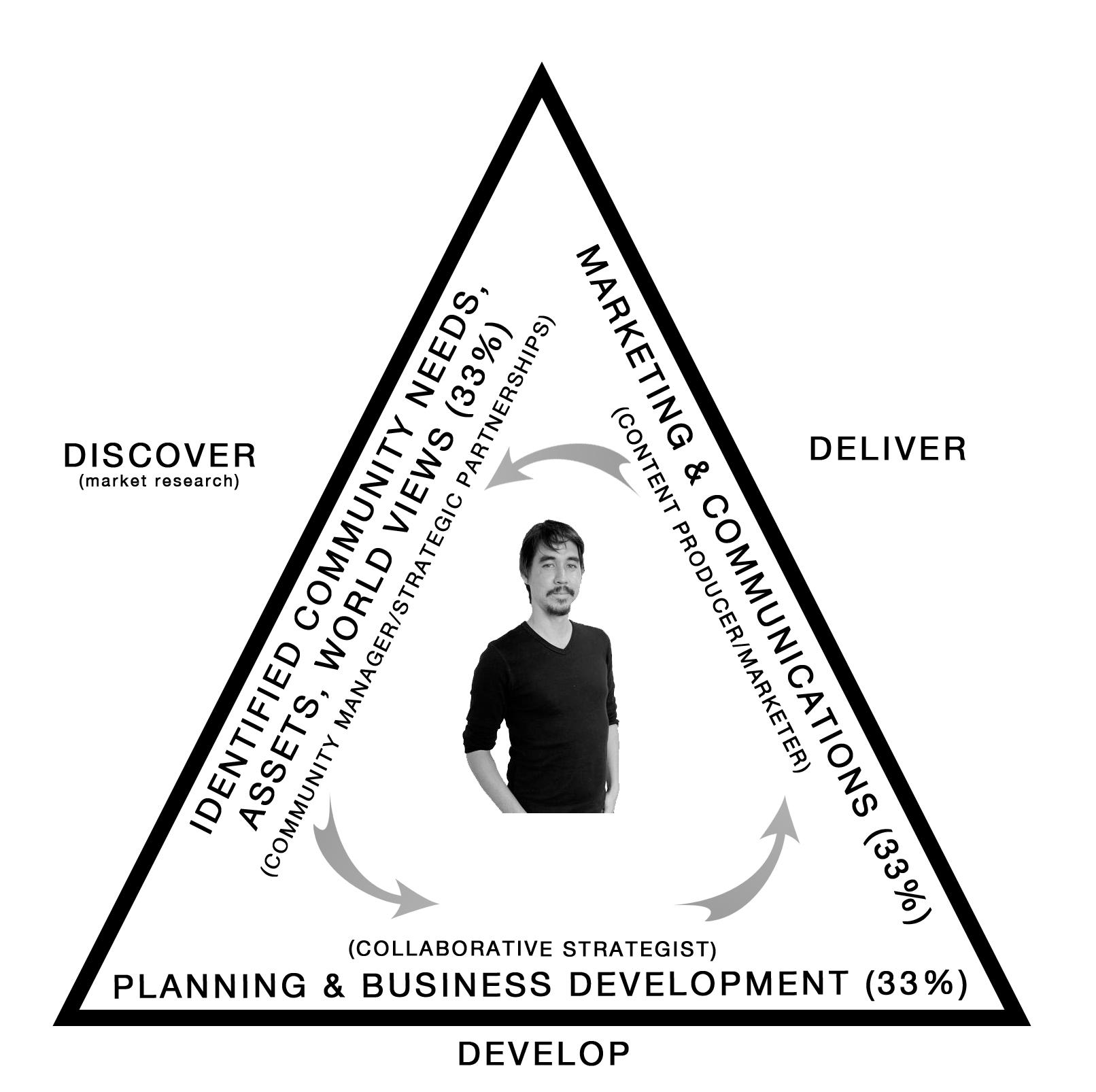 Discover Develop Deliver
